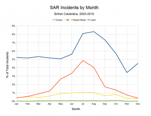 SAR Incidents by Month (2003 to 2010)