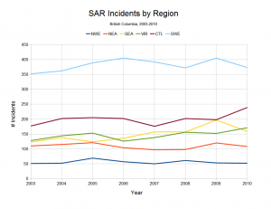 SAR Incidents by Region (2003 to 2010)