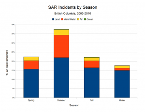 SAR Incidents by Season (2003 to 2010)