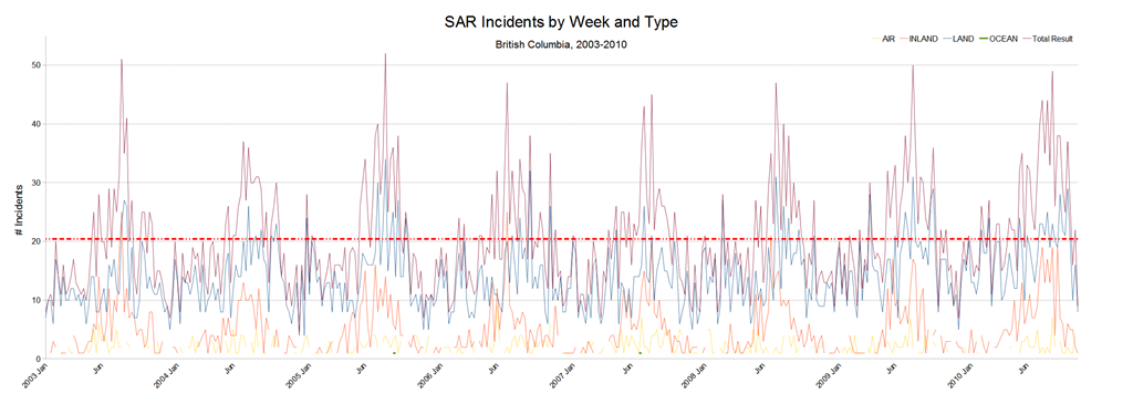 Frequency of SAR Incidents
