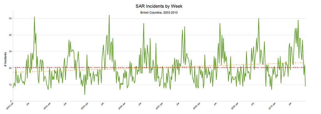 SAR Incidents by Week (2003 to 2010)