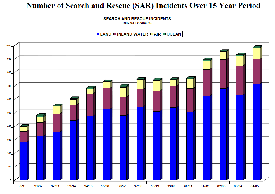 Accidents in Incidents: A review of SAR-related injuries