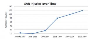SAR-Injuries-over-time1
