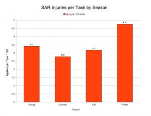 SAR Injuries per Task by Season[4]