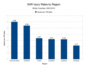 SAR Injury Rates by Region[4]