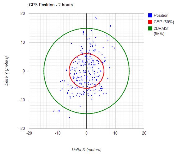 Calculating your own GPS accuracy – Oplopanax Horridus