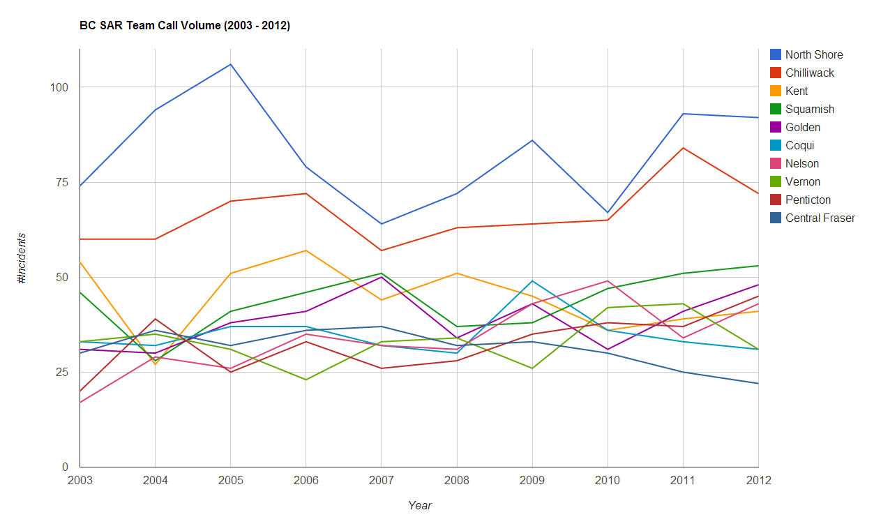 British Columbia SAR Team Call Volume, 2003 - 2012