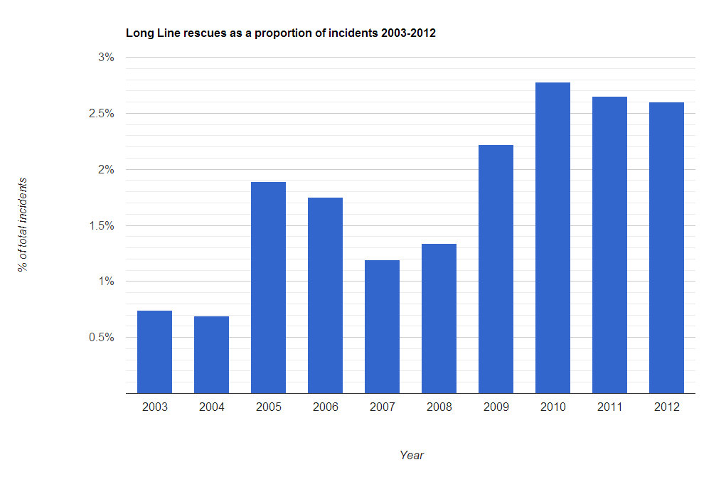 Proportion of incidents involving long line rescue, 2003-2012