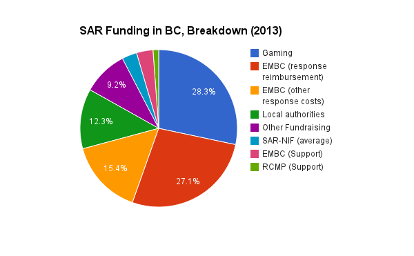 SAR Funding in BC, 2013