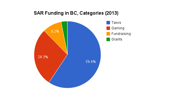 SAR Funding, categorized