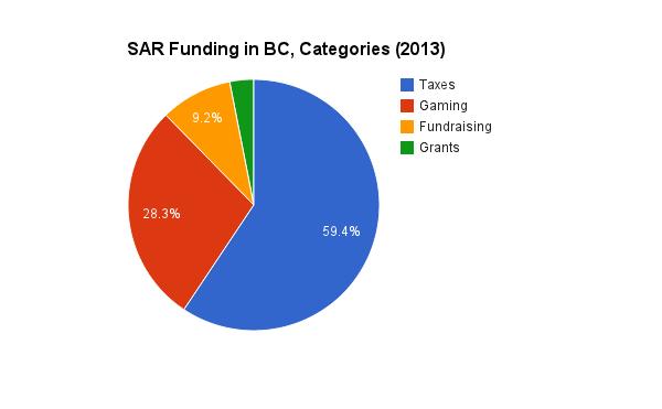 SAR Funding, categorized