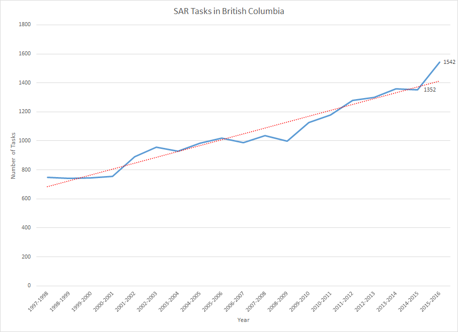 SAR Call Volume Trends